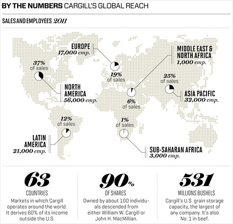 Cargill By The Numbers