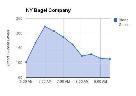 NY Bagel NoCrash