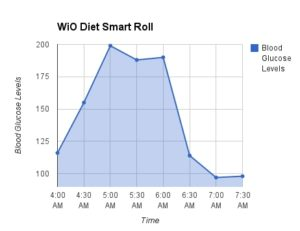 Blood Glucose Test WiO Diet